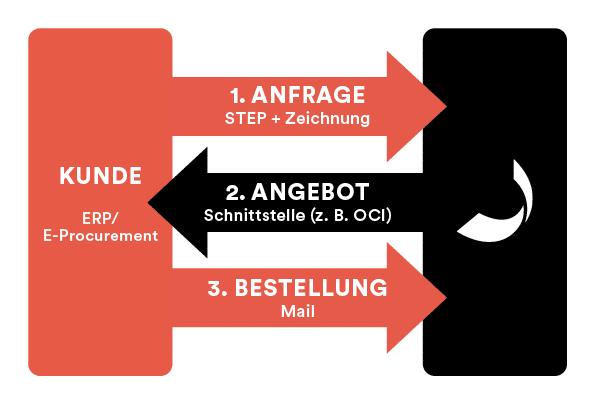 Darstellung der ERP-Anbindung mit Spanflug
