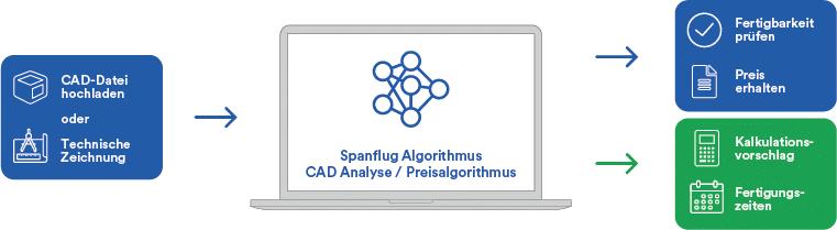Darstellung des Spanflug-Algorithmus und der CAD-Analyse